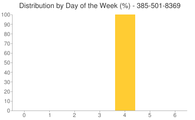 Distribution By Day 385-501-8369